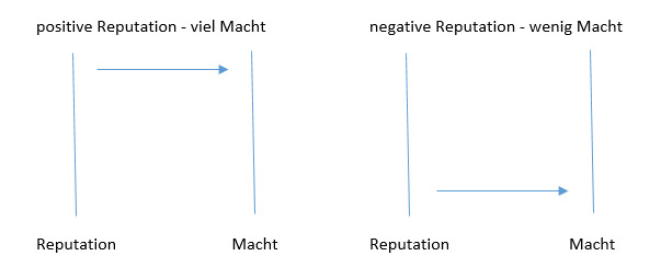 Reputation-Macht-Balance
